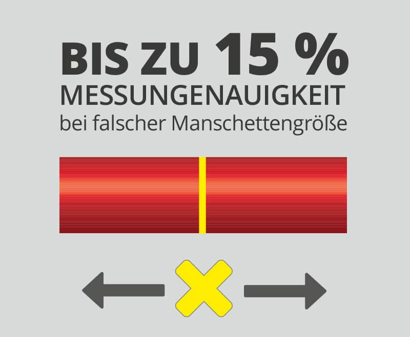 Messungenauigkeit durch Verwendung der falschen Blutdruckmanschette